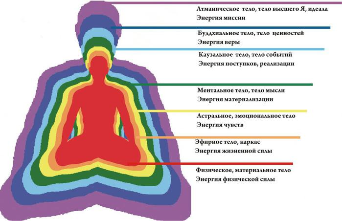 130406658_1464706067_energetika_cheloveka_tela